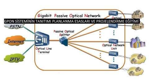 GPON-Sistemi-Proje-Egitimi